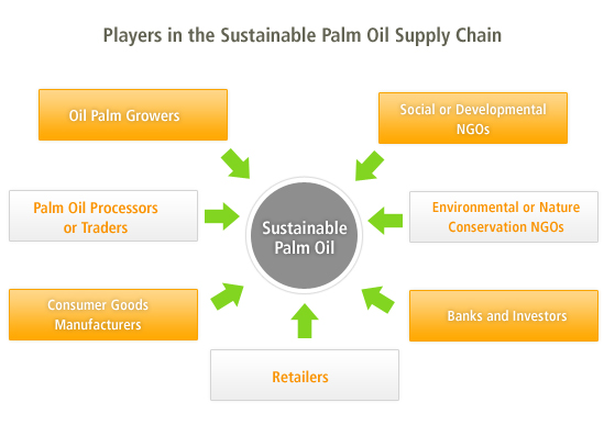 sustainable-palm-oil